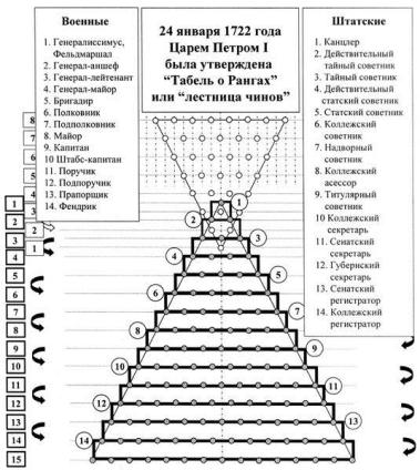 Krievijas ierēdniecības rangu tabele